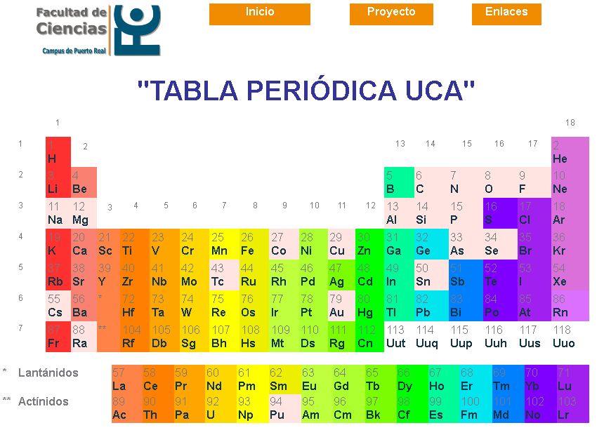 Tabla Periodica UCA